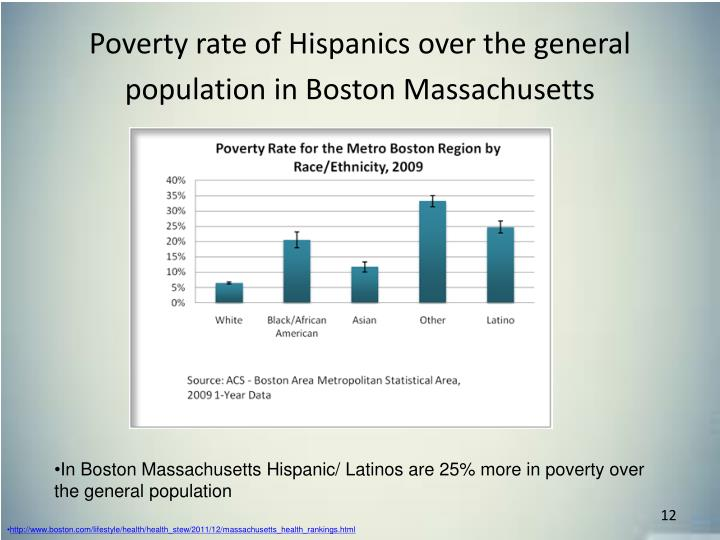 Poverty rate of Hispanics over the general population in Boston Massachusetts