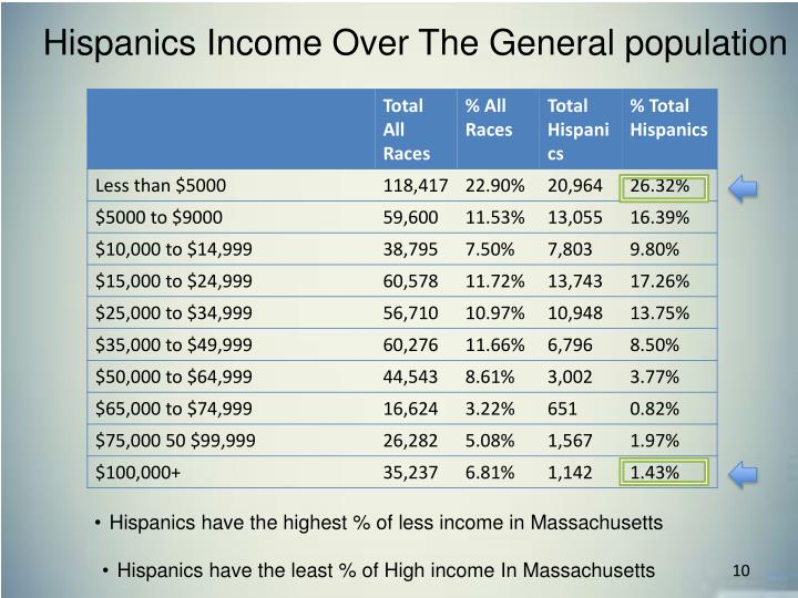 Hispanics Income Over The General population