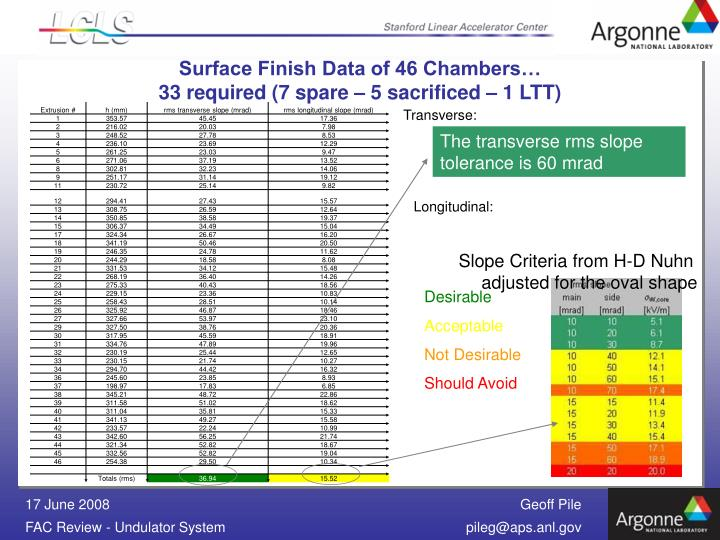Surface Finish Data of 46 Chambers…