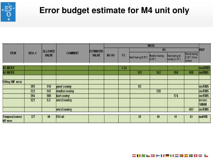 Error budget estimate for M4 unit only