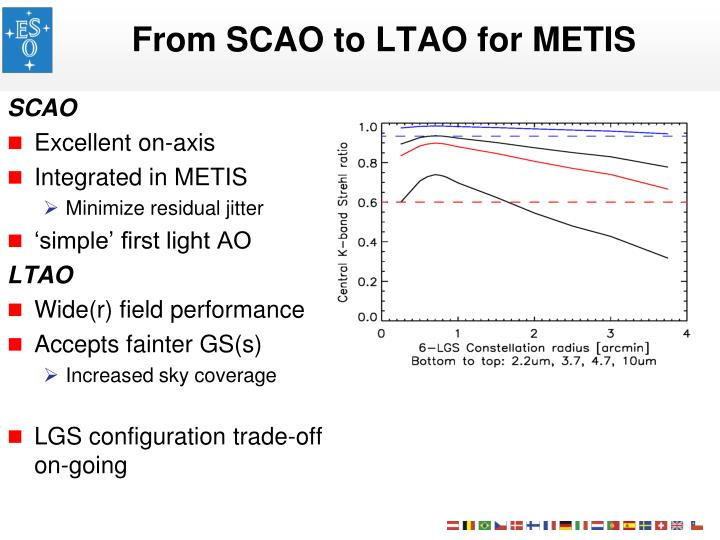 From SCAO to LTAO for METIS