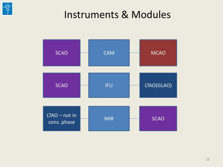 Instruments & Modules