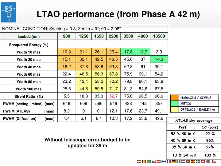 LTAO performance (from Phase A 42 m)