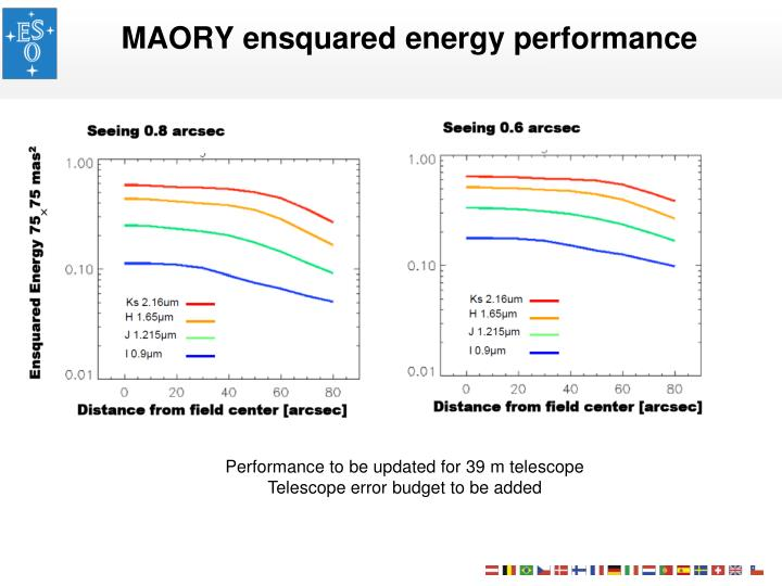 MAORY ensquared energy performance