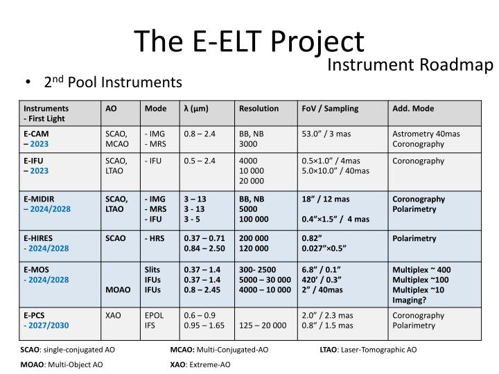 The E-ELT Project