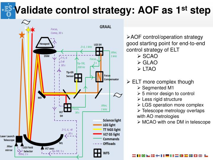 Validate control strategy: AOF as 1