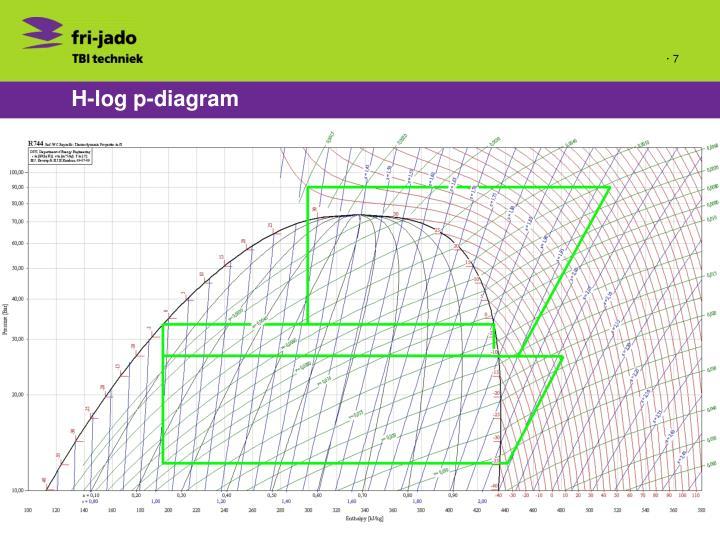 H-log p-diagram