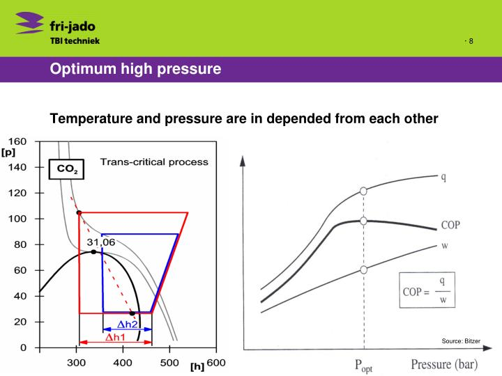 Optimum high pressure