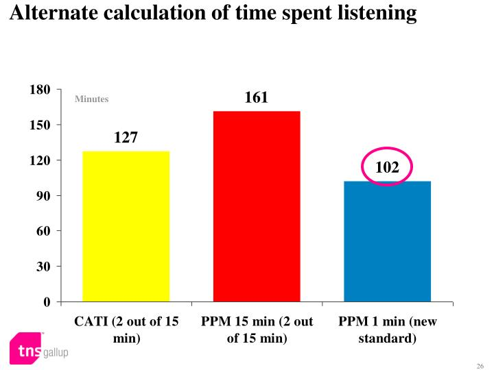 Alternate calculation of time spent listening