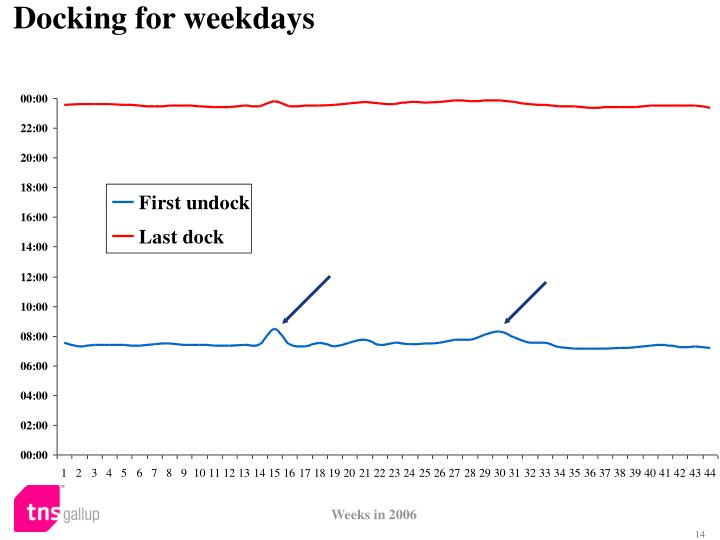 Docking for weekdays