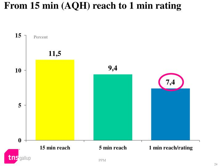 From 15 min (AQH) reach to 1 min rating