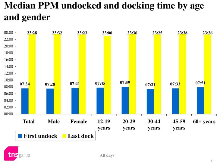 Median PPM undocked and docking time by age and gender