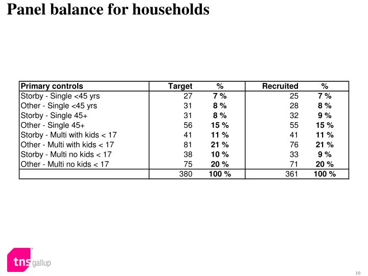 Panel balance for households