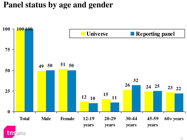 Panel status by age and gender
