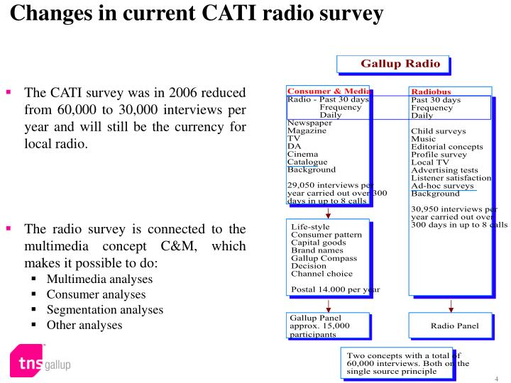 Changes in current CATI radio survey