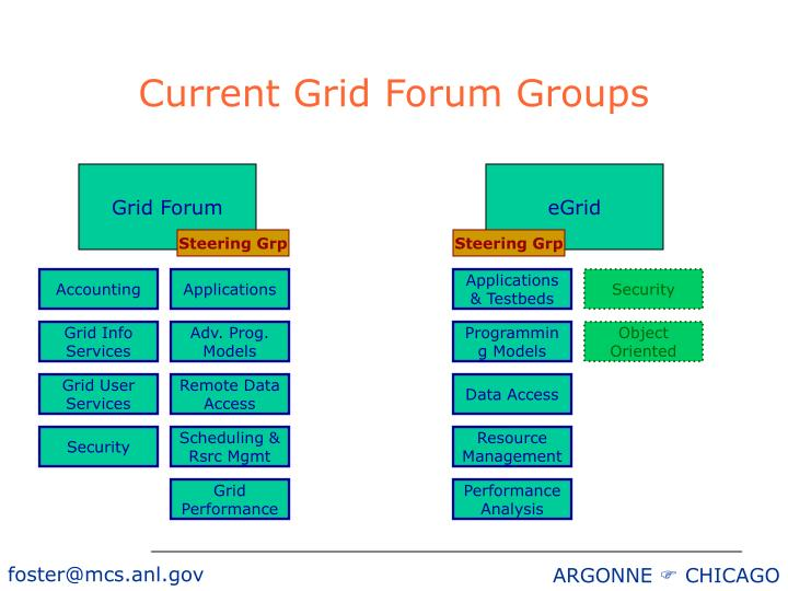 Current Grid Forum Groups