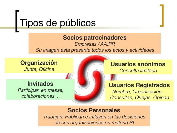 Tipos de públicos
