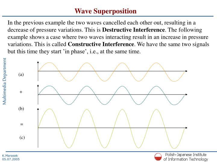 Wave Superposition
