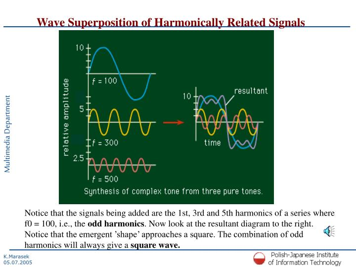 Wave Superposition of Harmonically Related Signals