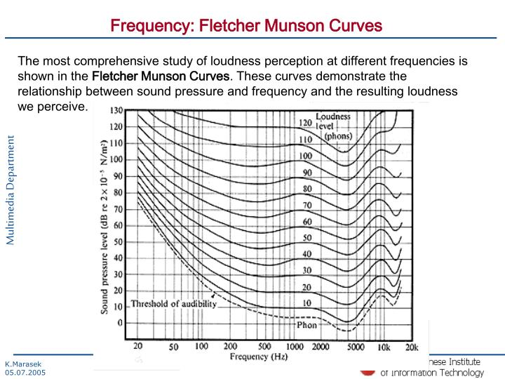 Frequency: Fletcher Munson Curves