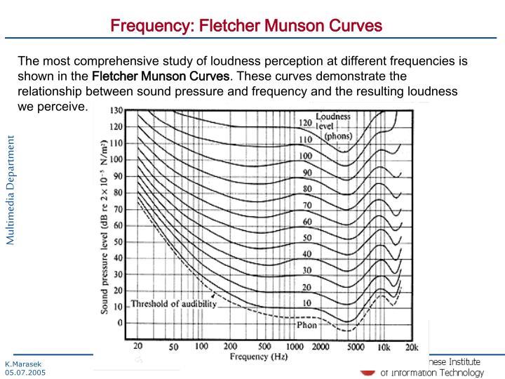 Frequency: Fletcher Munson Curves
