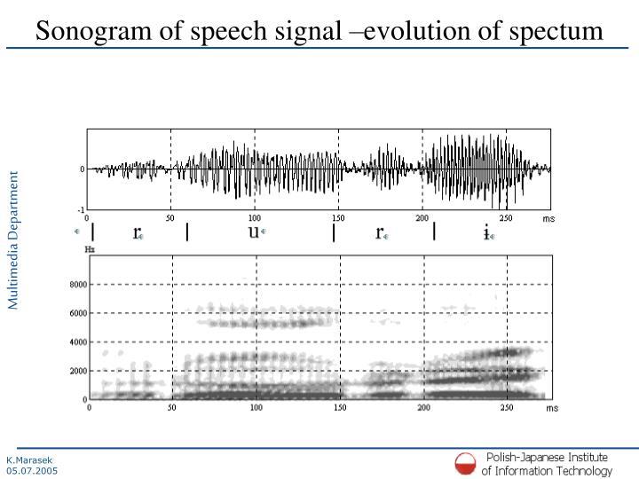 Sonogram of speech signal –evolution of spectum
