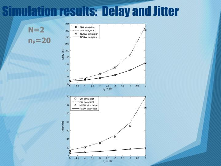 Simulation results:  Delay and Jitter