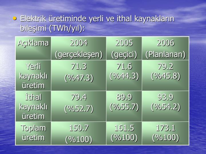 Elektrik retiminde yerli ve ithal kaynaklarn bileimi (TWh/yl):