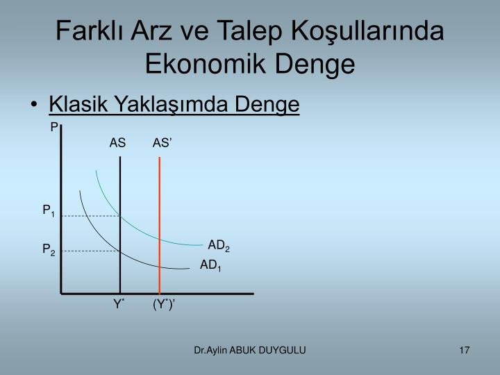 Farklı Arz ve Talep Koşullarında Ekonomik Denge