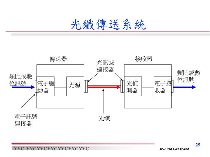 光纖傳送系統