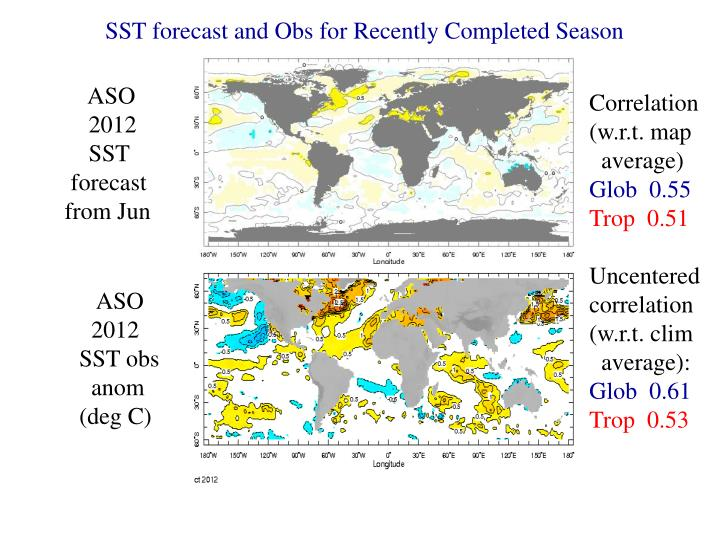 SST forecast and Obs for Recently Completed Season