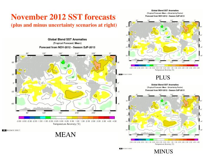 November 2012 SST forecasts