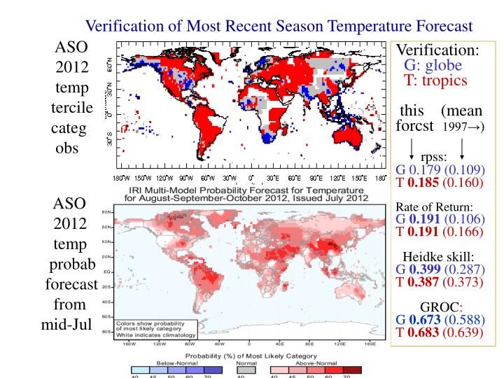 Verification of Most Recent Season Temperature Forecast