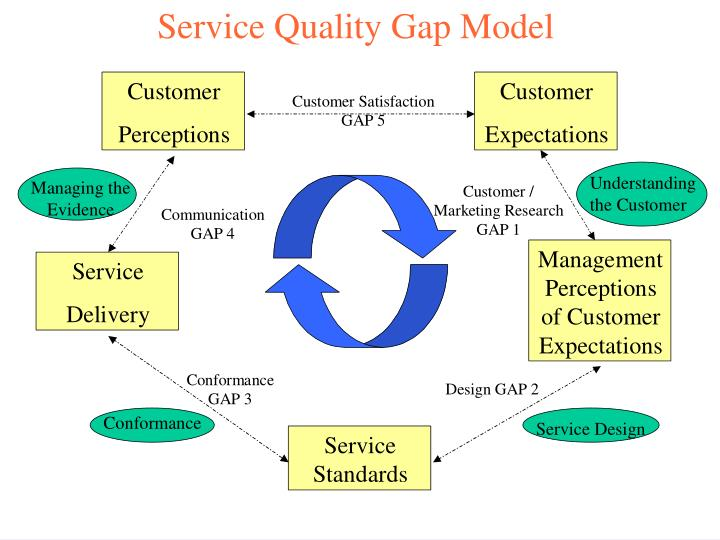 example of gap model tata From the editor for those who were there at the beginning,  this edition of tata review does  the tata business excellence model set the tone and created the foundation for what, i believe, was perhaps one of the more critical transformation initiatives the group has.