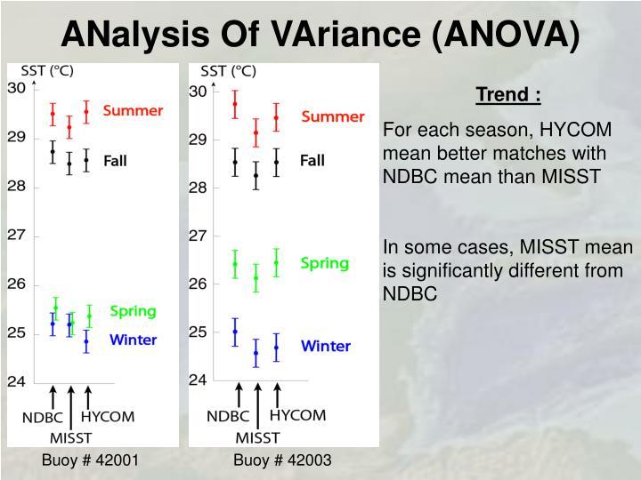ANalysis Of VAriance (ANOVA)