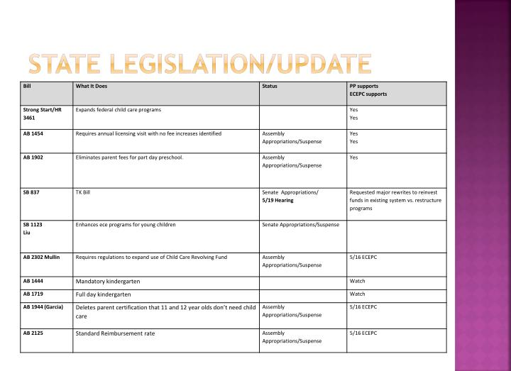 State legislation/Update