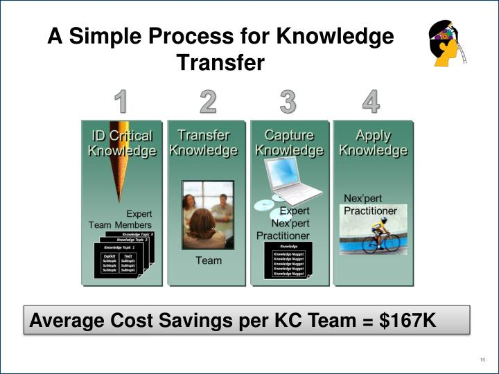 A Simple Process for Knowledge Transfer