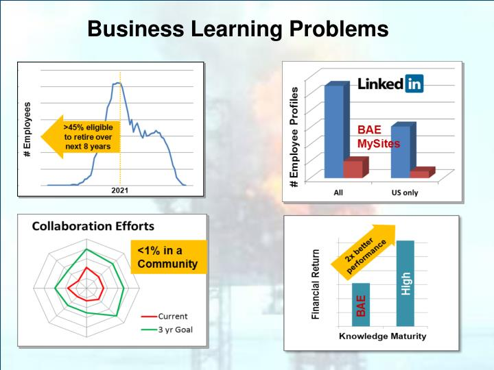 Business Learning Problems