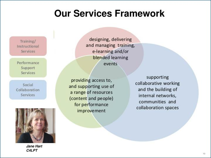 Our Services Framework