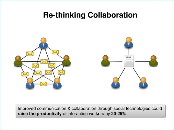 Re-thinking Collaboration