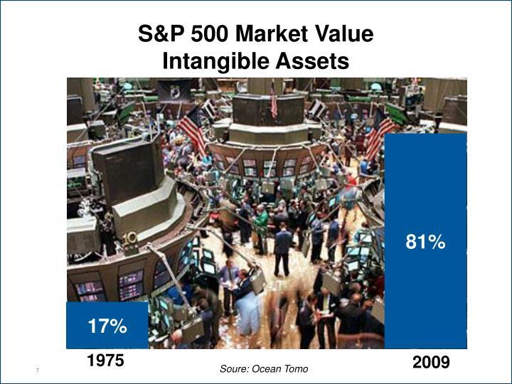 S&P 500 Market Value
