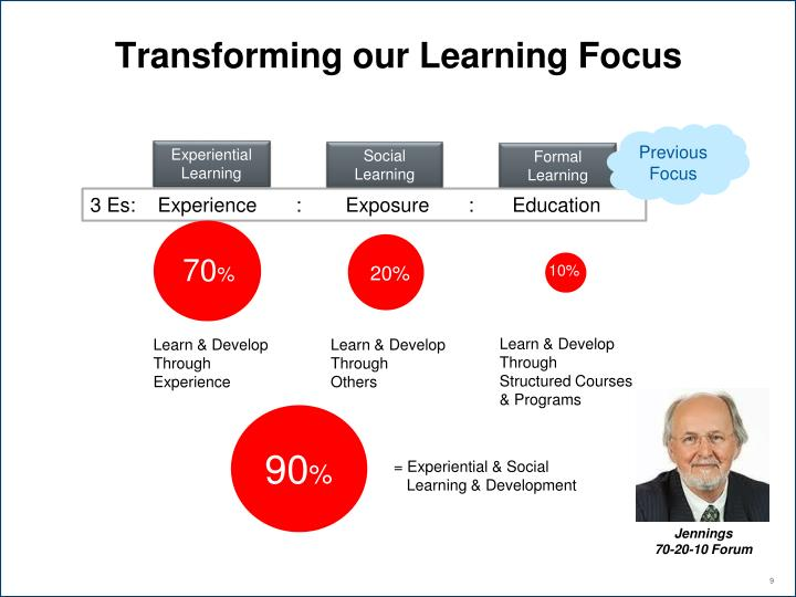 Transforming our Learning Focus