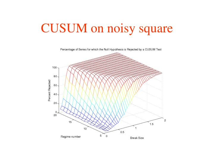 CUSUM on noisy square