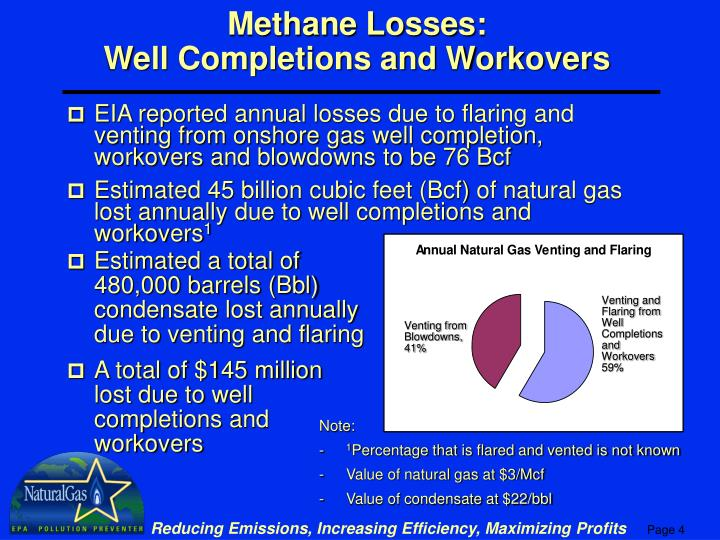 Venting and Flaring from Well Completions and Workovers 59%