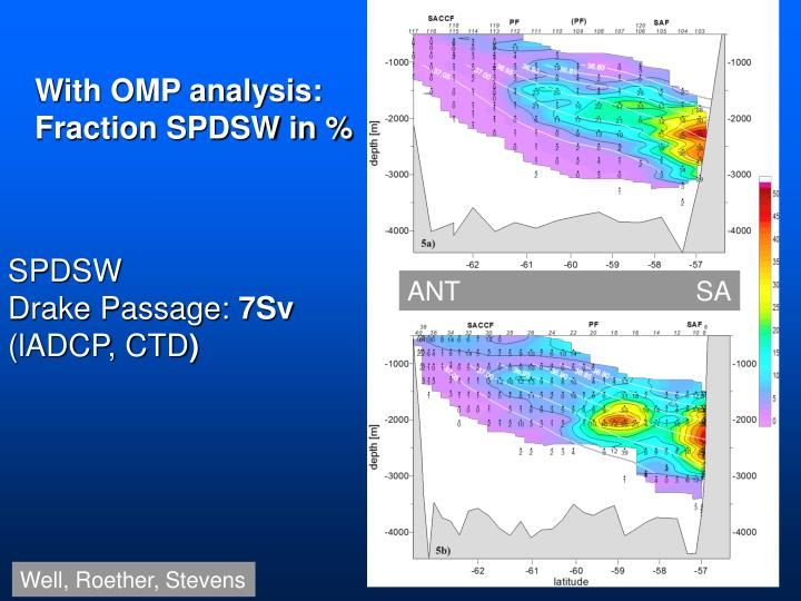 With OMP analysis: