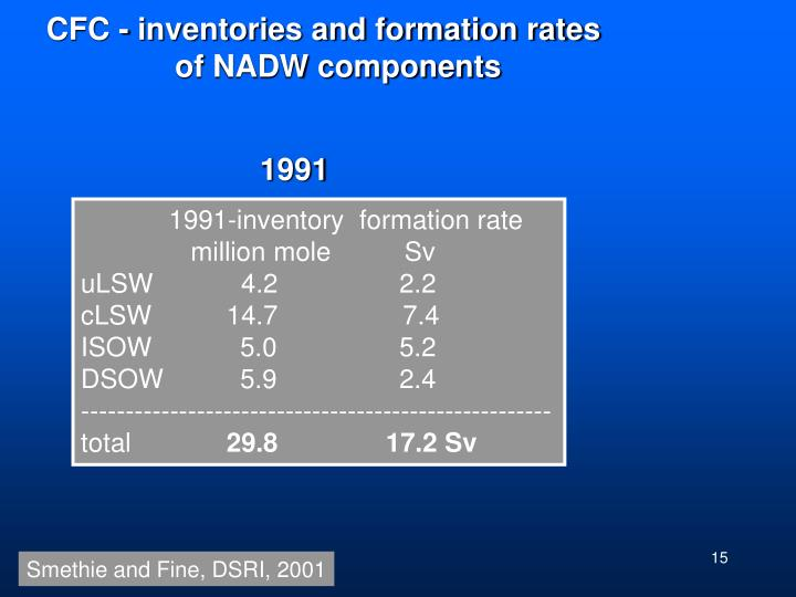 CFC - inventories and formation rates