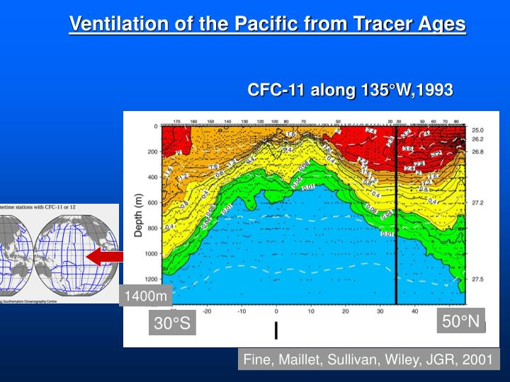 Ventilation of the Pacific from Tracer Ages