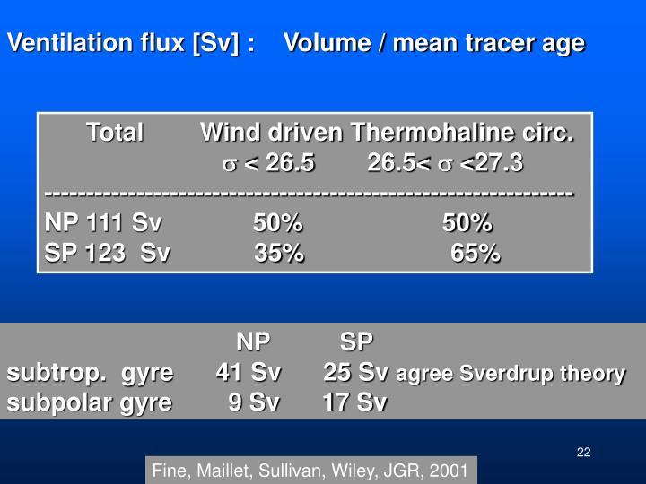 Ventilation flux [Sv] :    Volume / mean tracer age