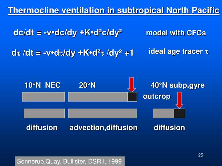 Thermocline ventilation in subtropical North Pacific