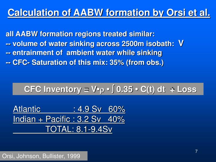 Calculation of AABW formation by Orsi et al.